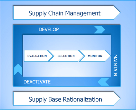 supplier management cycle including evaluation, selection and monitoring