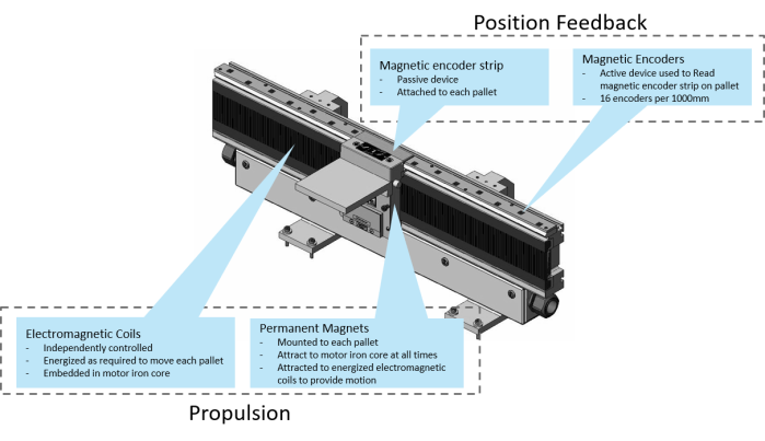 SuperTrak CONVEYANCE and linear motion technology