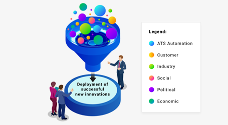ATS innovation solutions funnel
