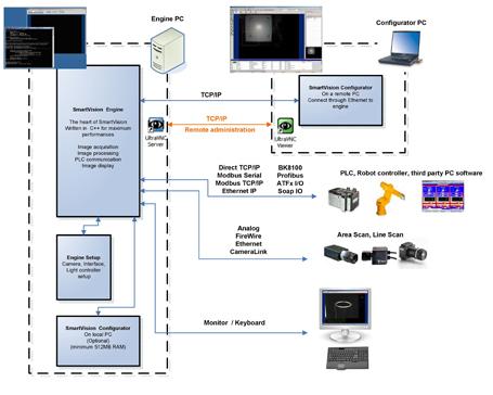 ATS SmartVision architecture