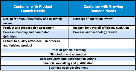 End-to-end: Meeting pre-automation business needs