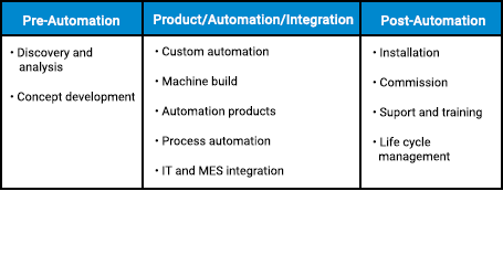 End-to-end automation services life cycle offering